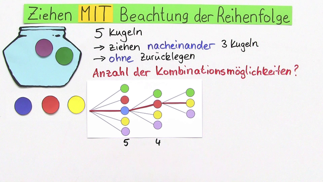 Kombinatorik online lernen