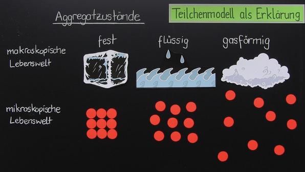 Teilchenmodell der Materie