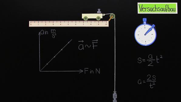18192 testpaket grundgesetz der dynamik newton2