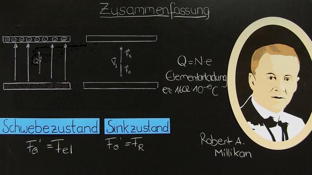 Millikan-Versuch – auf der Suche nach der Elementarladung