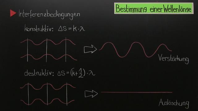 Beugung und Interferenz von Licht am Doppelspalt