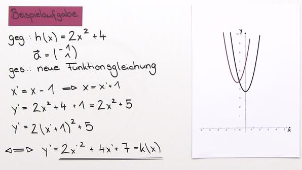 Funktionsgraphen verschieben mit dem Parameterverfahren