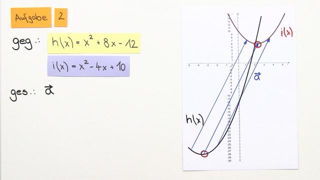 Funktionsgraphen verschieben mit dem Parameterverfahren – Beispiele