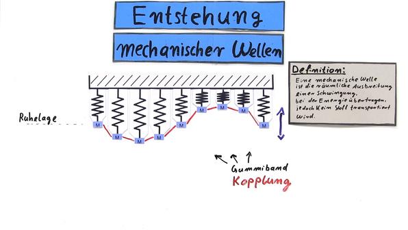 Entstehung mechanischer Wellen