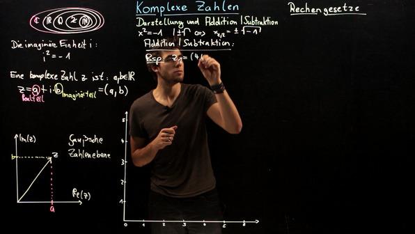Komplexe Zahlen – Darstellung, Addition und Subtraktion