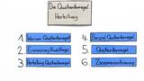 Quotientenregel – Herleitung