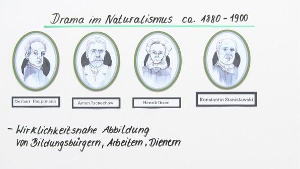 Naturalismus – das Drama