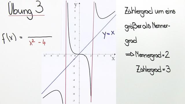 Rekonstruktion gebrochenrationaler Funktionen – Beispiel