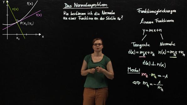 Normalenproblem – Normale in einem Punkt bestimmen