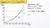 Geschwindigkeit – differentielle Betrachtung (Übungsvideo)