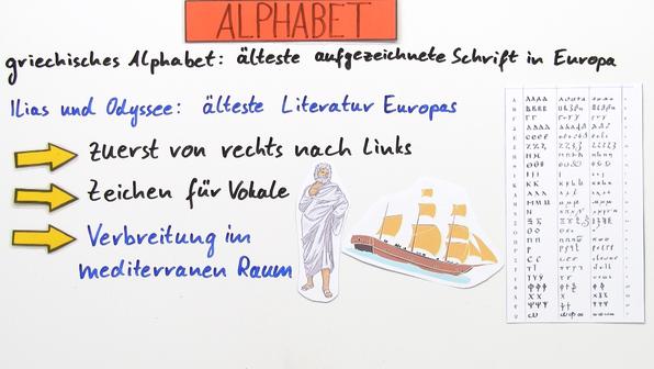 Die verschiedenen Alphabete