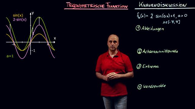Schar von Winkelfunktionen – Kurvendiskussion