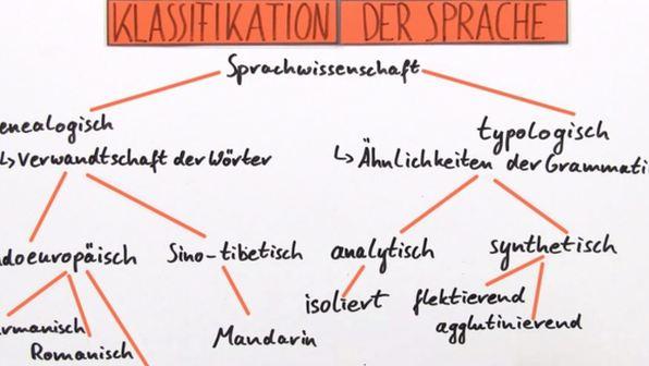 Klassifikationen der Sprache