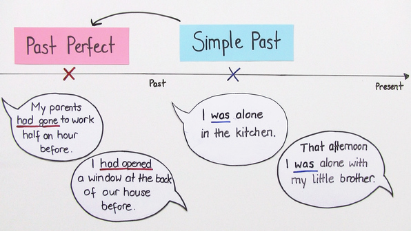 18447 testpaket past perfect vs. simple past.vorschau