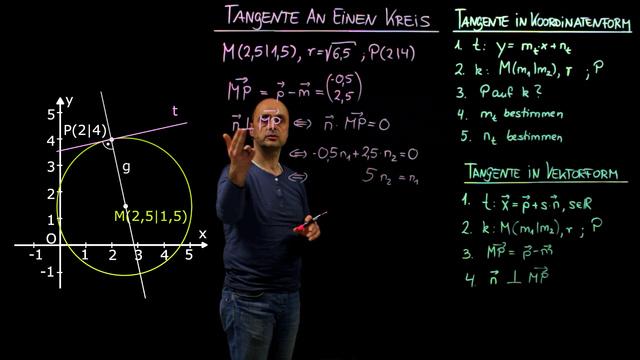 Tangente am Kreis berechnen