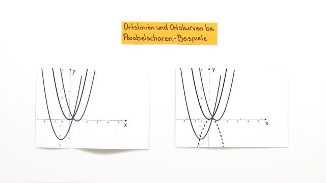 Ortlinie und Ortskurve bei Parabelscharen – Beispiele