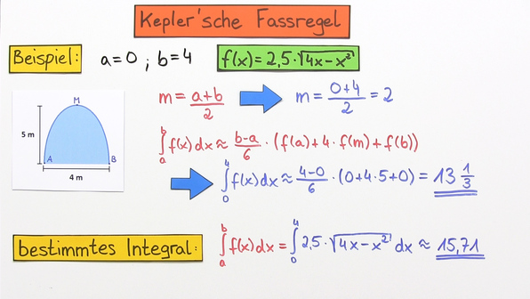 18581 numerische integrationsverfahren   keplersche fassregel