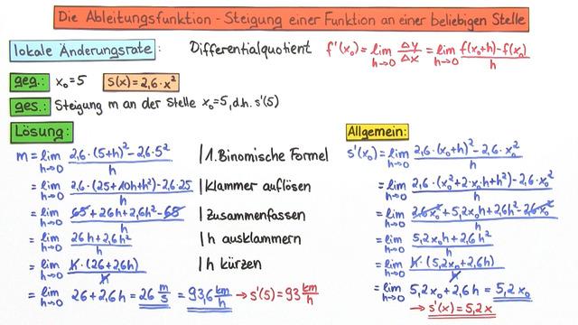 Ableitungsfunktion – Steigung einer Funktion an einer beliebigen Stelle