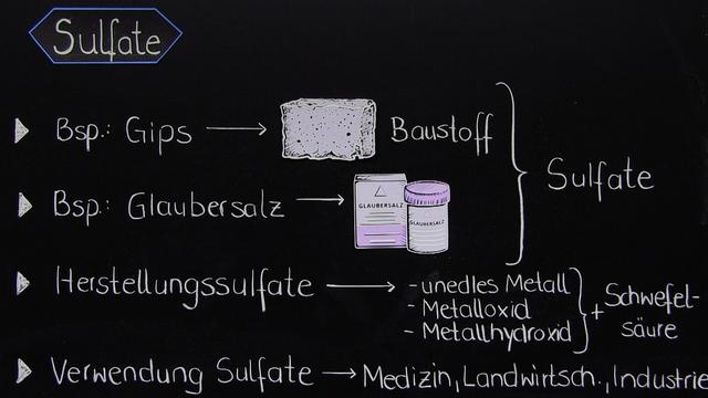 Sulfate – Salze der Schwefelsäure