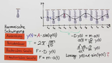 Mathematische Beschreibung des Federpendels