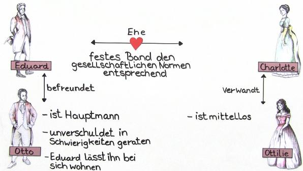 """""""Die Wahlverwandtschaften"""" – Personenkonstellation (Goethe)"""