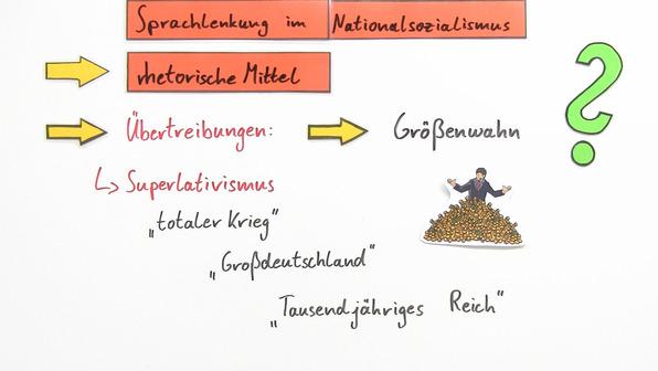 Sprachlenkung im Nationalsozialismus