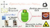 Erdgas und seine Zusammensetzung