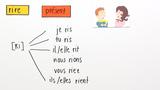 """""""vivre"""" und """"rire"""" – Konjugation"""