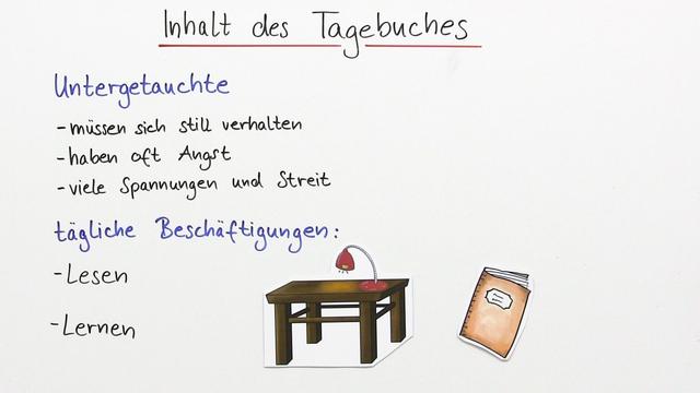 """Das Tagebuch der Anne Frank"""" – Einfach erklärt (inkl. Übungen)"""