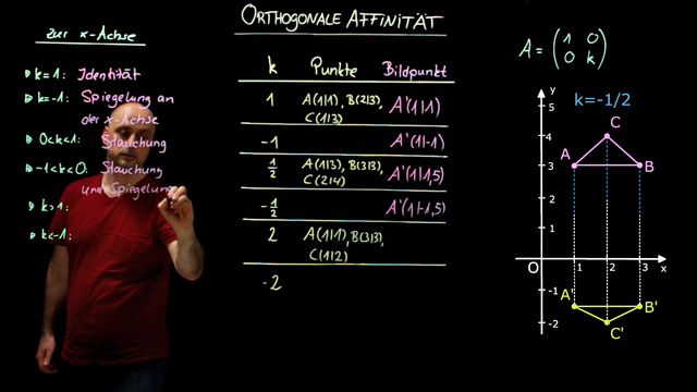 Orthogonale Affinität