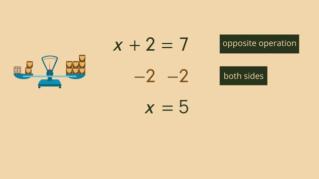 Solving One-Step Equations – Made Easy