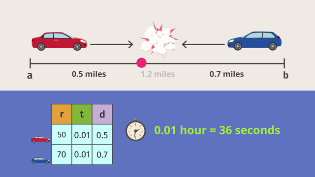 Distance - Rate - Time – Different Directions