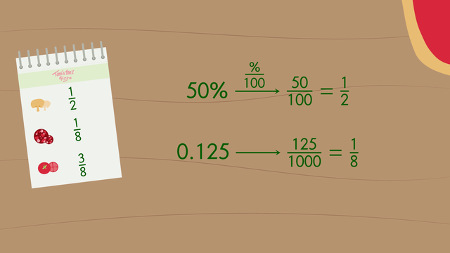 Convert between Percent, Fractions and Decimals