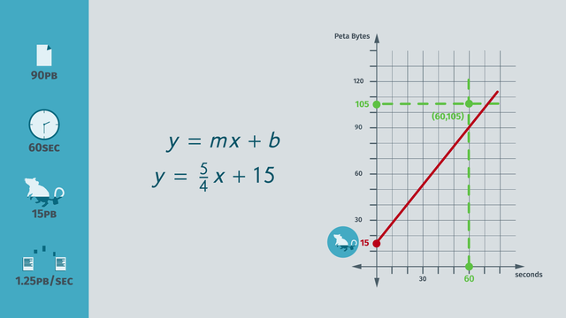 Graphing Linear Equations – Made Easy