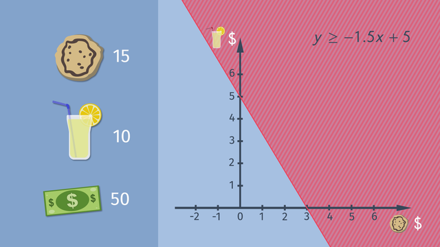 Graphing Linear Inequalities – Made Easy