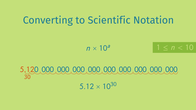 Reading And Writing Scientific Notation Made Easy