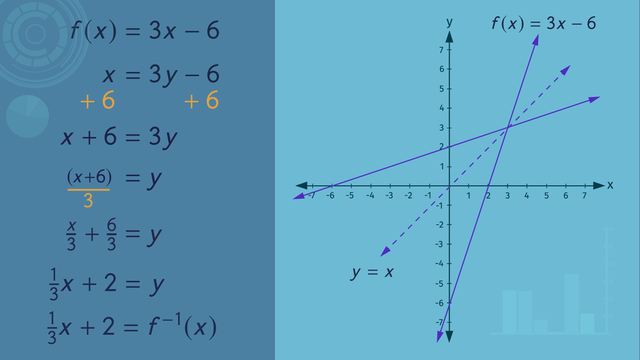 Inverse Functions – Made Easy