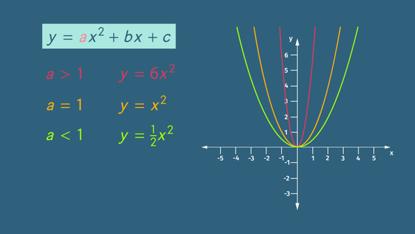 What are Quadratic Functions?