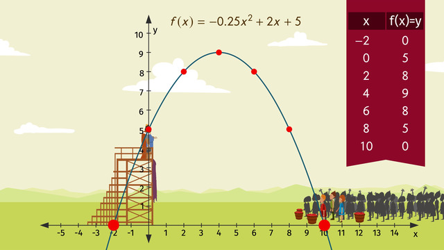 Word Problems With Quadratic Equations Made Easy