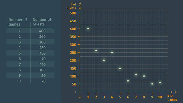 Scatter plots – Made Easy