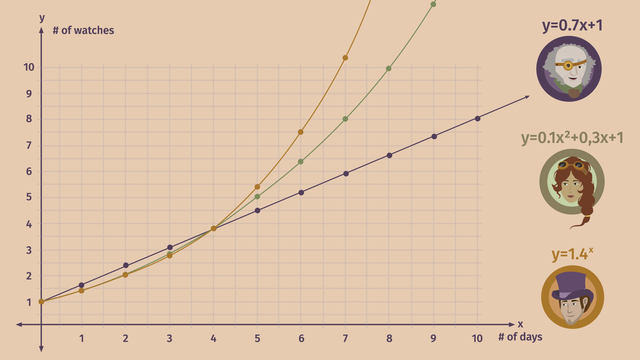 Understanding and applying statistical models (linear, quadratic, and exponential)