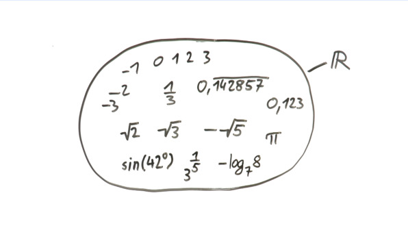 Irrationale Zahlen und Wurzeln