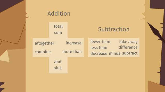 Keywords for Addition and Subtraction - Made Easy