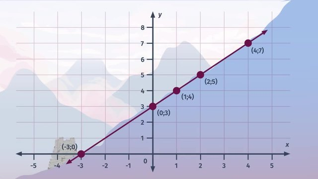 The Graph of a Linear Equation in Two Variables