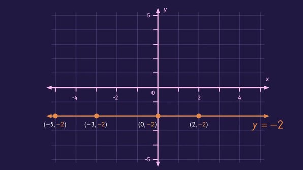 The Graphs of Horizontal and Vertical Lines