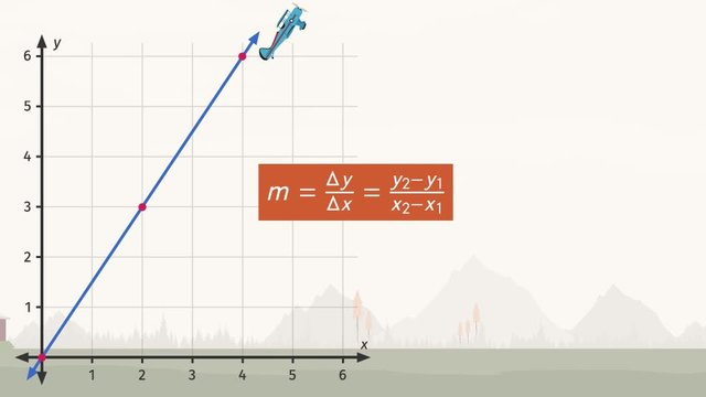 Computing the Slope of a Line