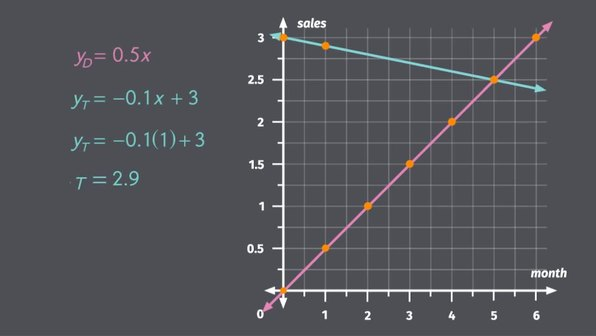Introduction to Simultaneous Linear Equations
