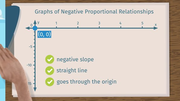 Identifying Negative Proportional Relationships in Graphs
