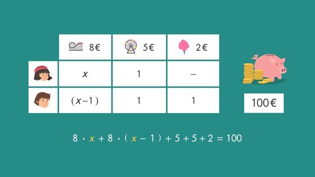 Lineare Gleichungen mit einer Variablen aufstellen und lösen