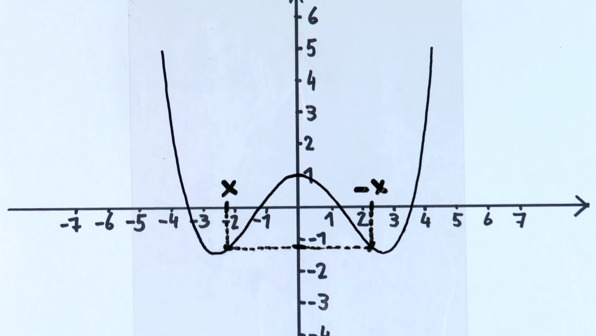 Symmetrie von Funktionsgraphen